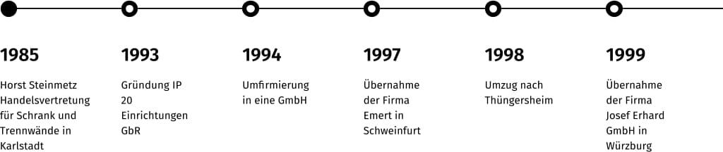 Steinmetz Einrichtungen GmbH - Timeline